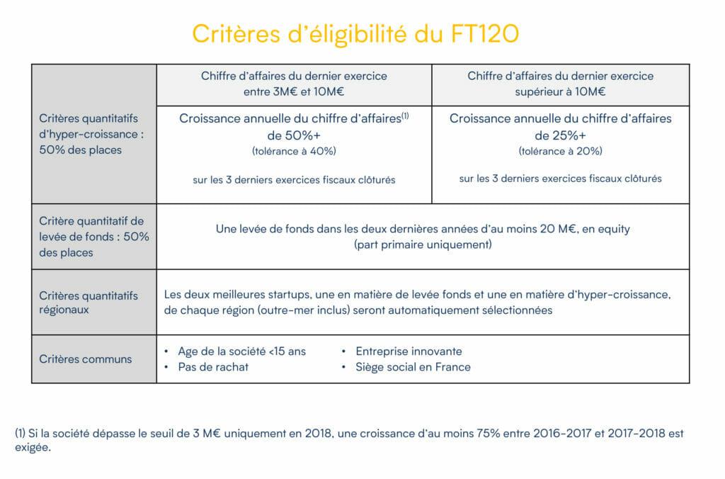 Critères FT120